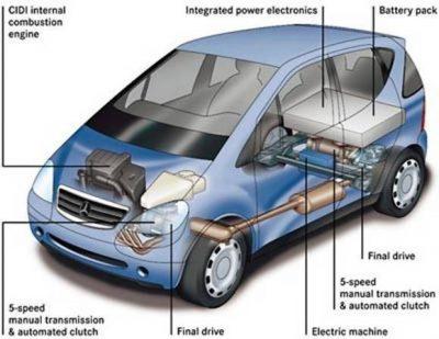 Ensayo de vehículos híbridos - eléctricos