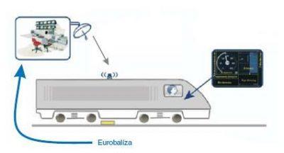 Posicionamiento ERTMS
