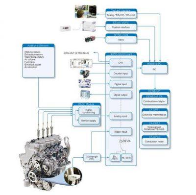 Sistema de análisis de combustión en motores