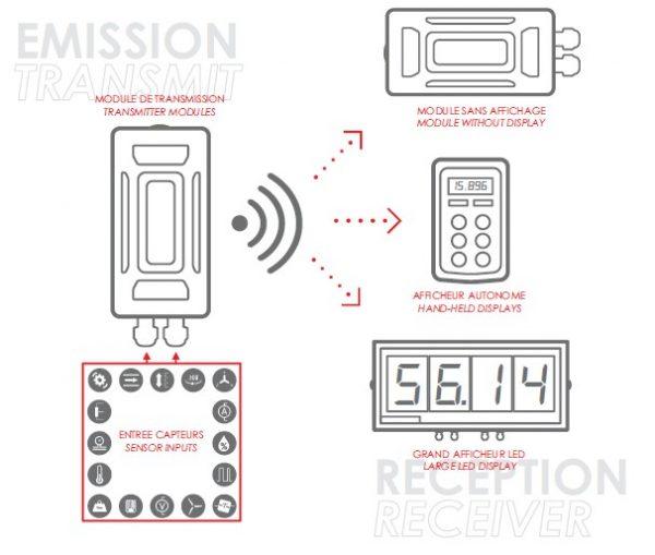 Sistema de transmisión inalámbrica de señales