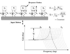 análisis del espectro de respuesta de choque