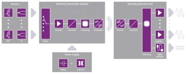 Telemetría para múltiples canales de temperatura